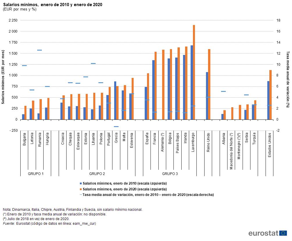 salarios mínimos europeos